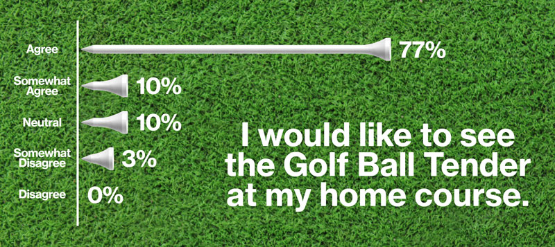 tender for golf balls